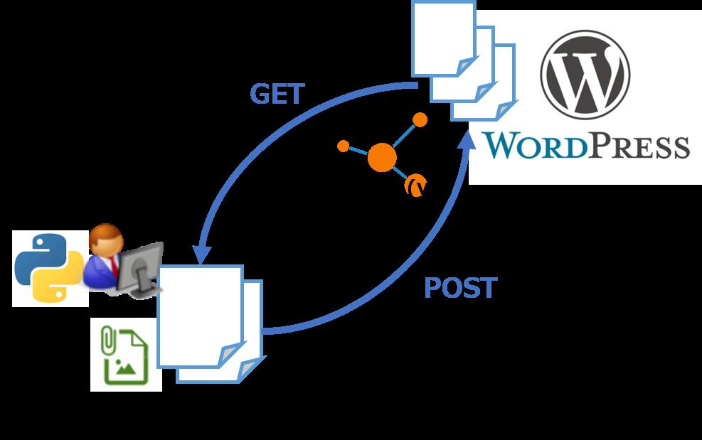 manage wordpress via rest api using python